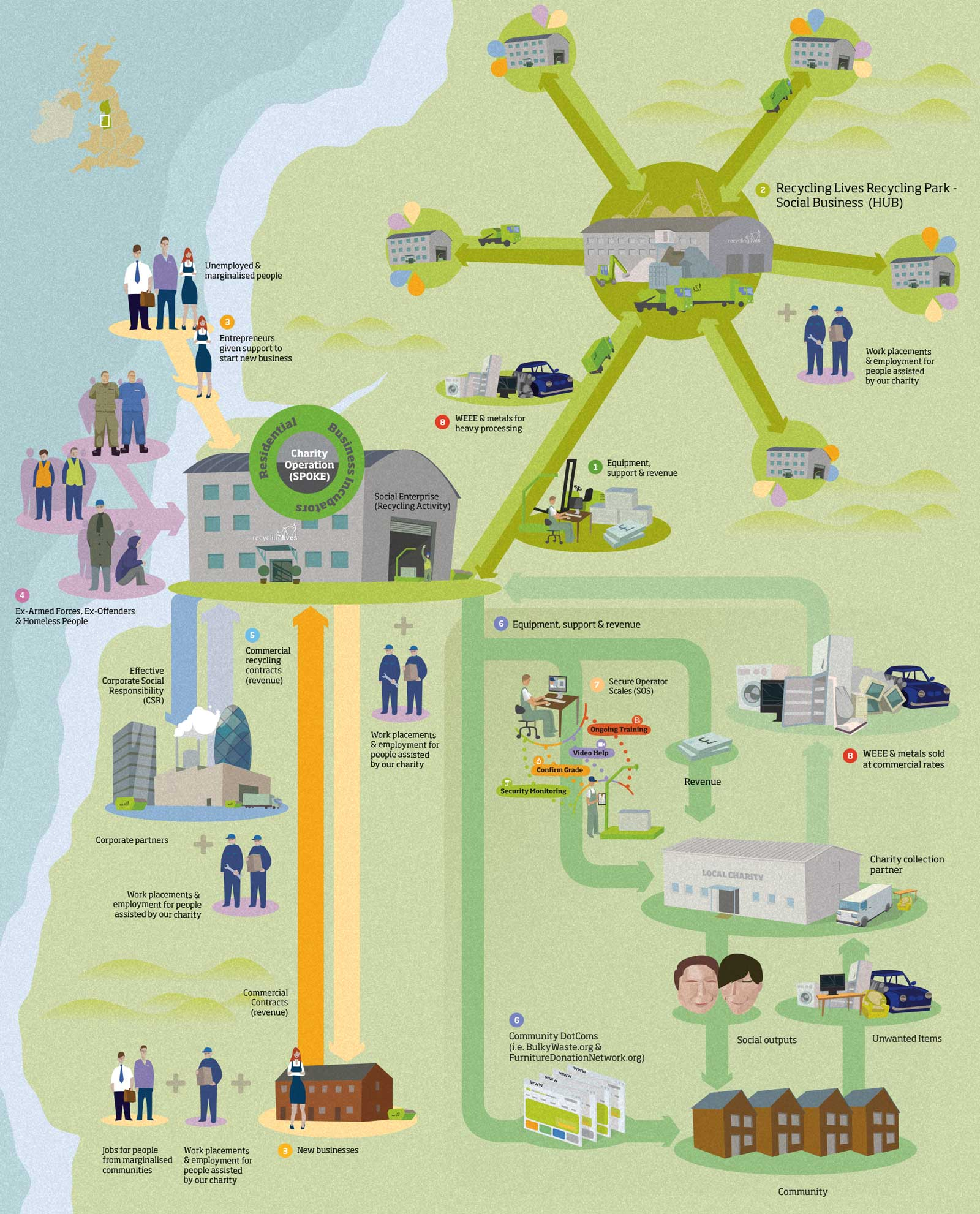 Recycling Lives community integration and SOS diagram
